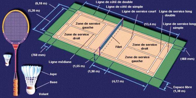 Dimensions D Un Terrain De Badmin Et Hauteur D Un Filet De Badminton